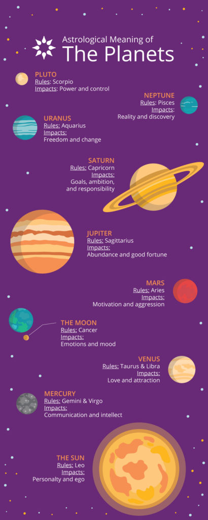 Astrological Meaning of the Planets infographic | California Psychics