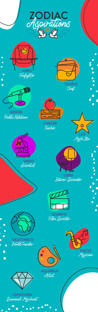 What Each Zodiac Sign Wishes They Could Be infographic   California Psychics