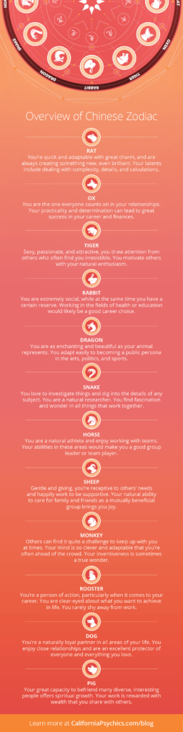 Overview of the Chinese Zodiac infographic | California Psychics
